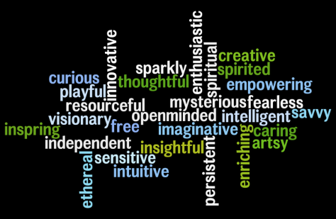 Words describing me.Created using www.wordle.net